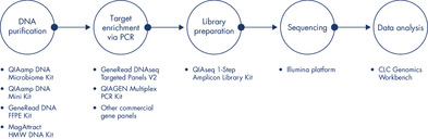 Overview of a Complete Targeted Resequencing NGS Workflow Including the QIAseq 1-Step Amplicon Library Kit.